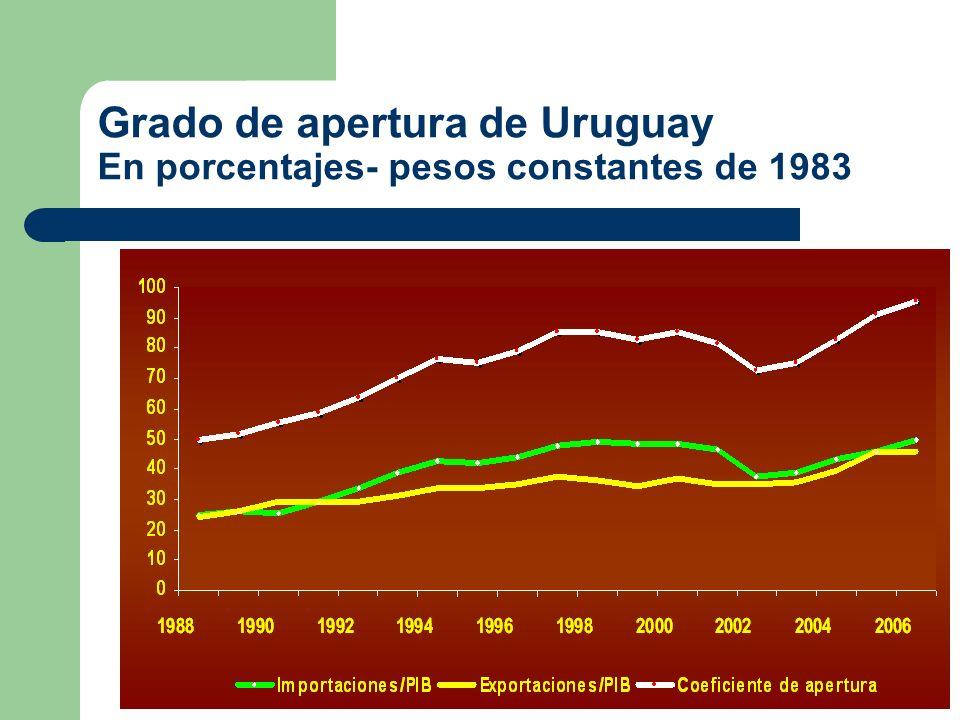 Grado de apertura de Uruguay En porcentajes- pesos constantes de 1983