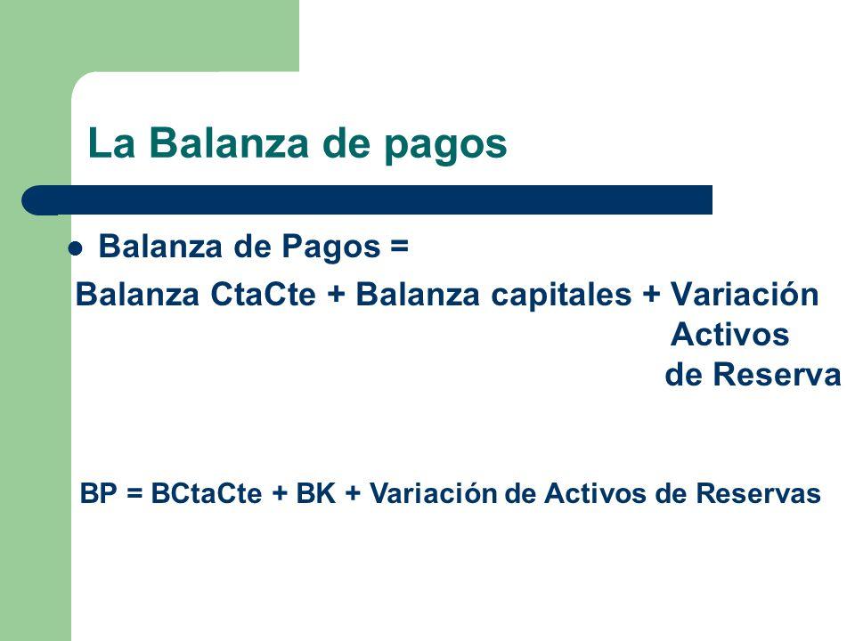 La Balanza de pagos Balanza de Pagos =