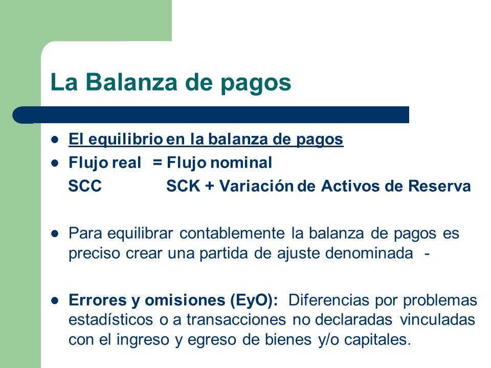 La Balanza de pagos El equilibrio en la balanza de pagos