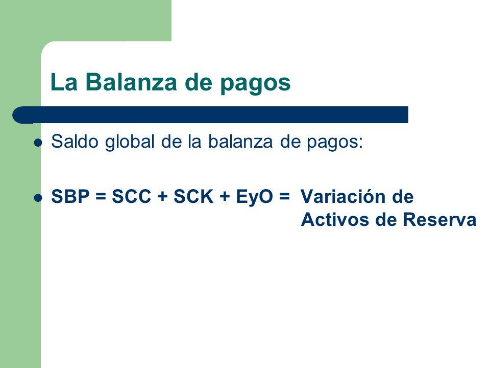 La Balanza de pagos Saldo global de la balanza de pagos: