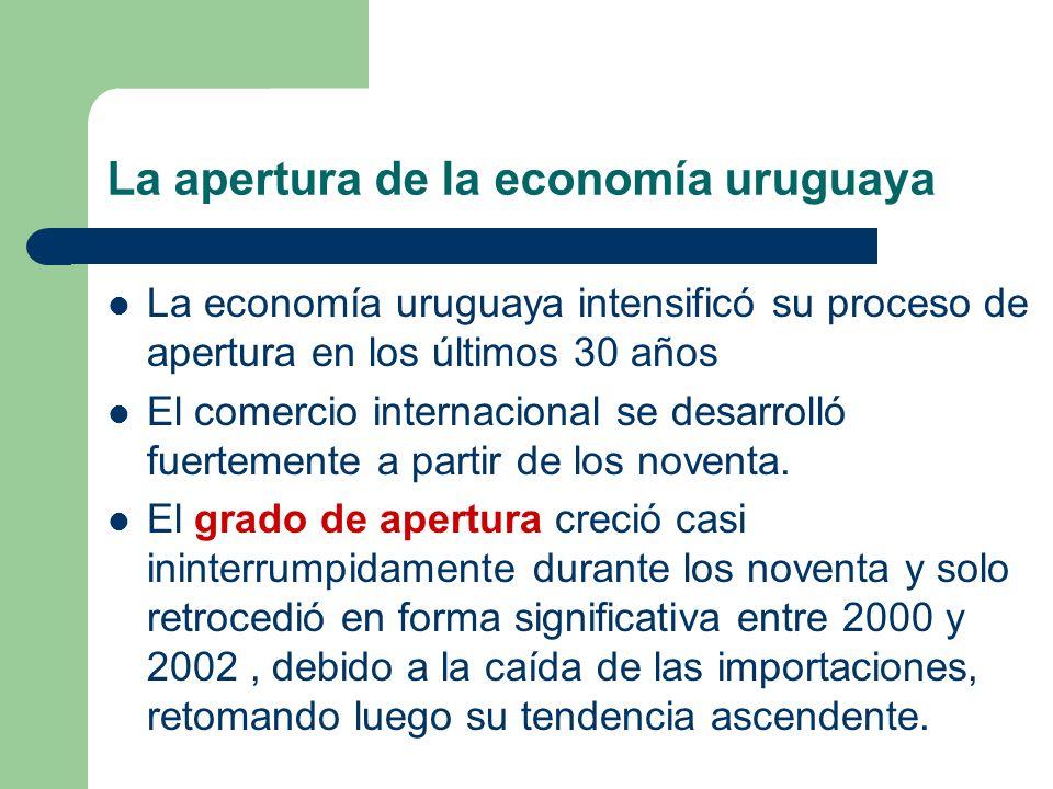 La apertura de la economía uruguaya