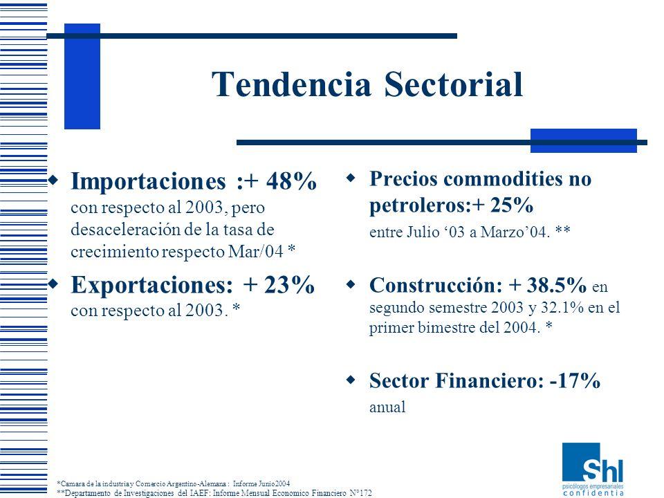 Tendencia SectorialImportaciones :+ 48% con respecto al 2003, pero desaceleración de la tasa de crecimiento respecto Mar/04 *