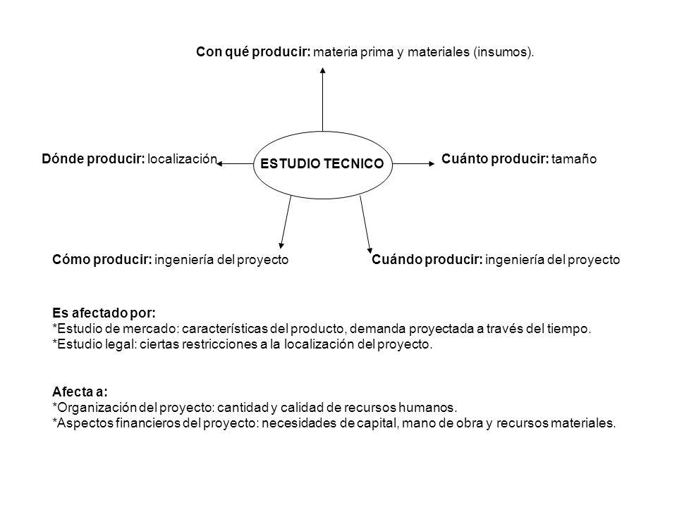 Con qué producir: materia prima y materiales (insumos).