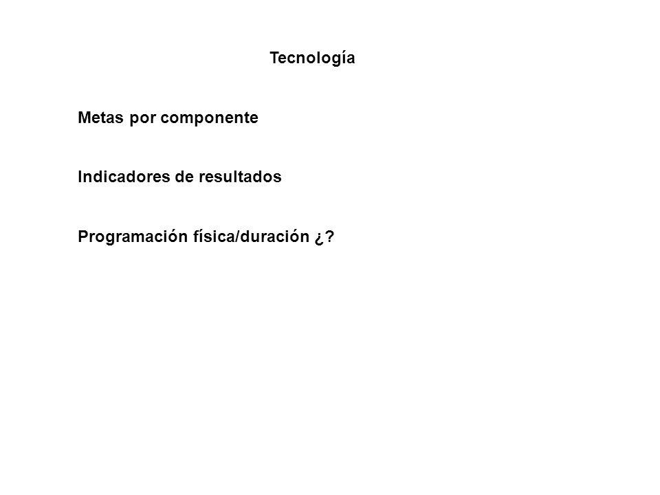 Tecnología Metas por componente Indicadores de resultados Programación física/duración ¿