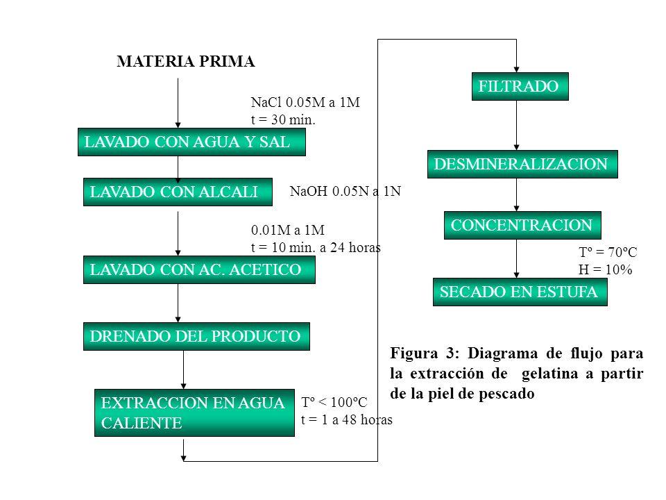 MATERIA PRIMA FILTRADO LAVADO CON AGUA Y SAL DESMINERALIZACION