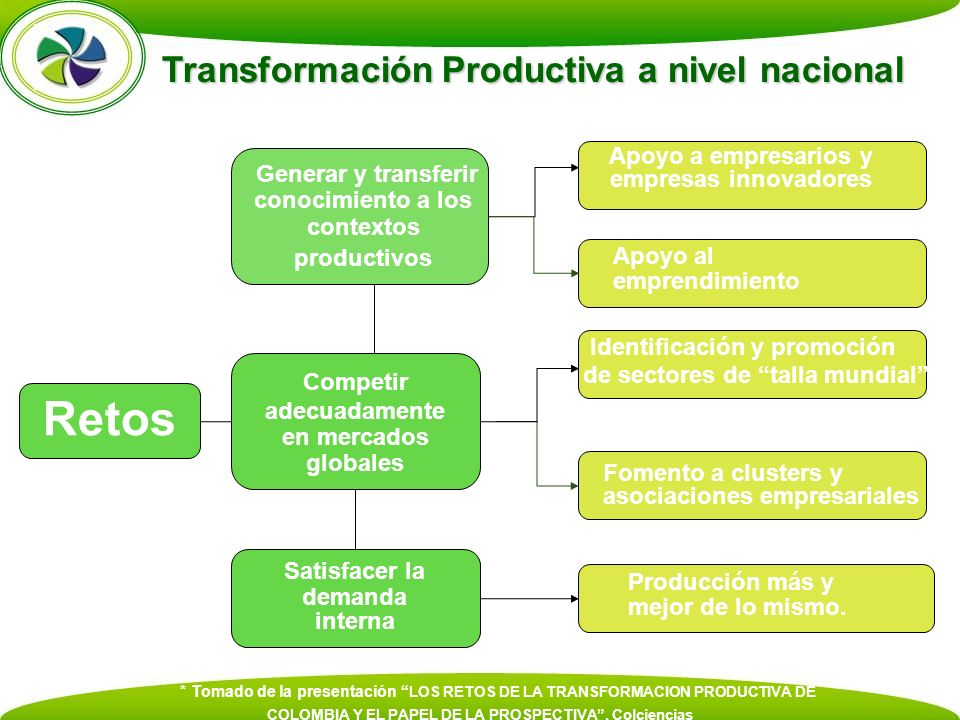 Retos Transformación Productiva a nivel nacional