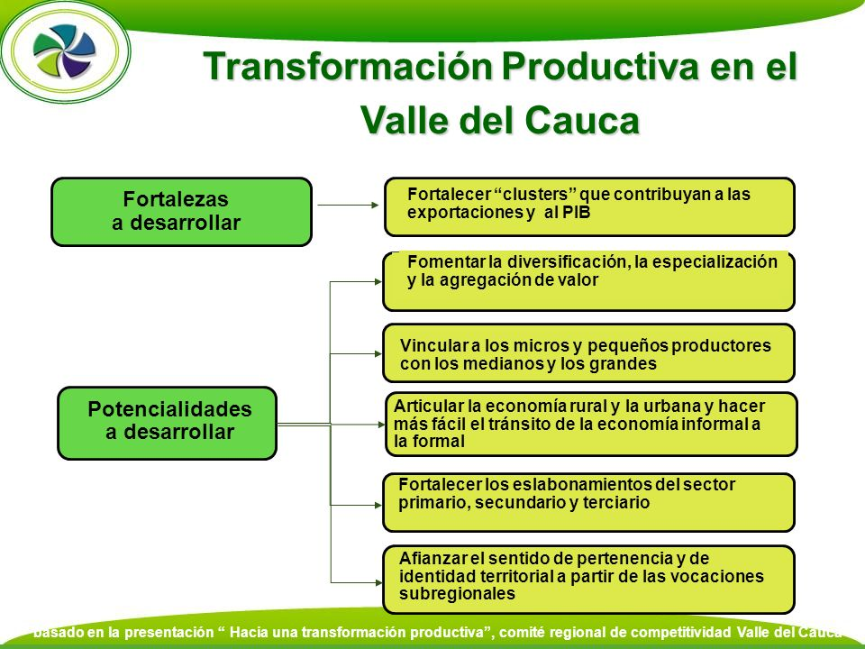 Transformación Productiva en el Potencialidades a desarrollar