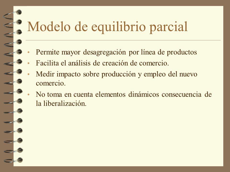 Modelo de equilibrio parcial