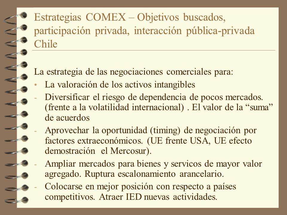 Estrategias COMEX – Objetivos buscados, participación privada, interacción pública-privada Chile