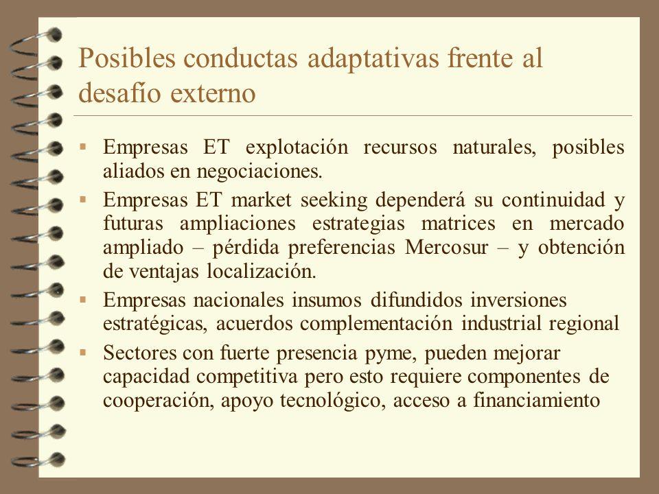 Posibles conductas adaptativas frente al desafío externo