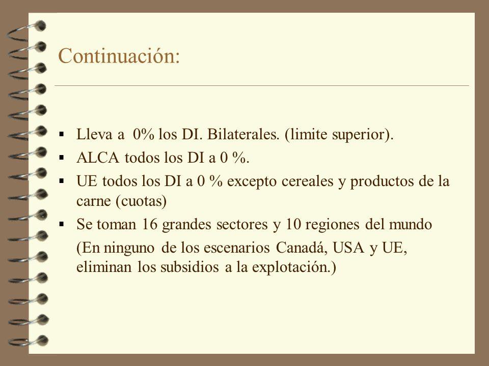 Continuación: Lleva a 0% los DI. Bilaterales. (limite superior).