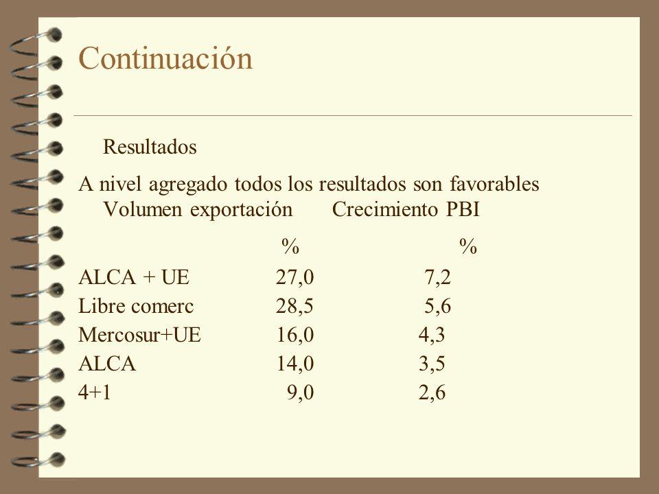 Continuación % % Resultados