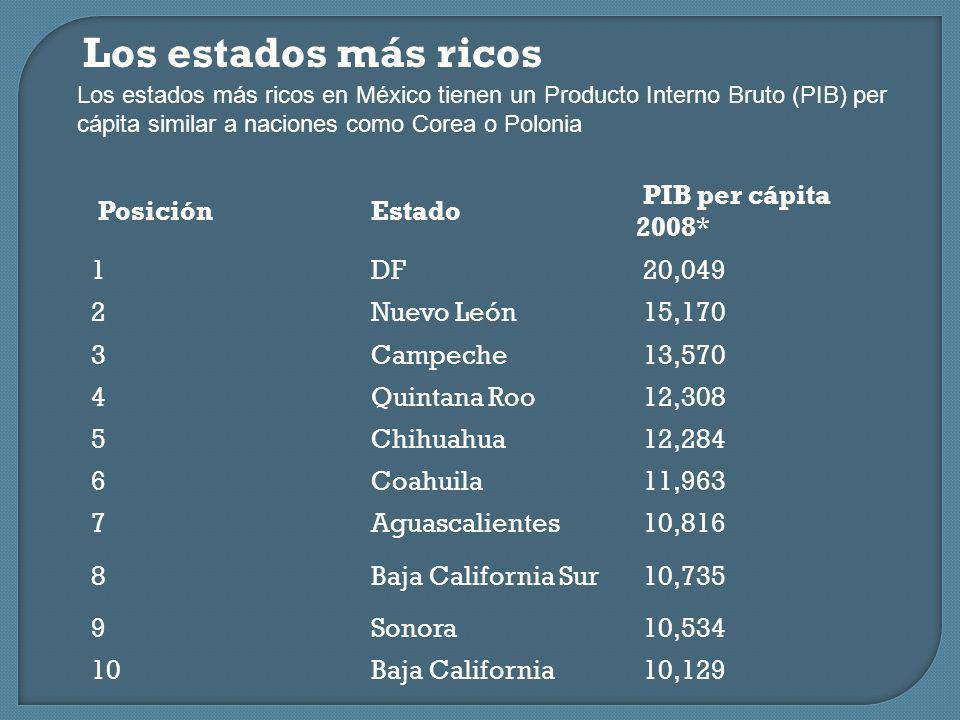 Los estados más ricos Posición Estado PIB per cápita 2008* 1 DF 20,049