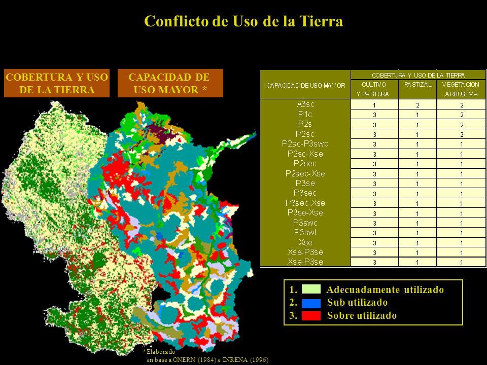 Conflicto de Uso de la Tierra
