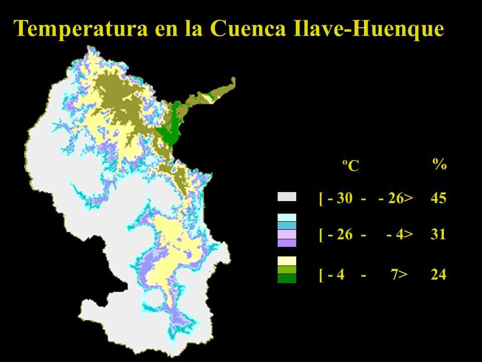 Temperatura en la Cuenca Ilave-Huenque