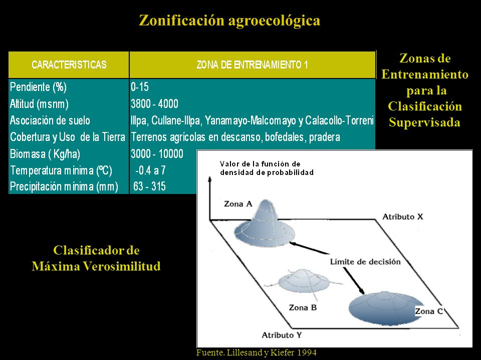 Zonificación agroecológica