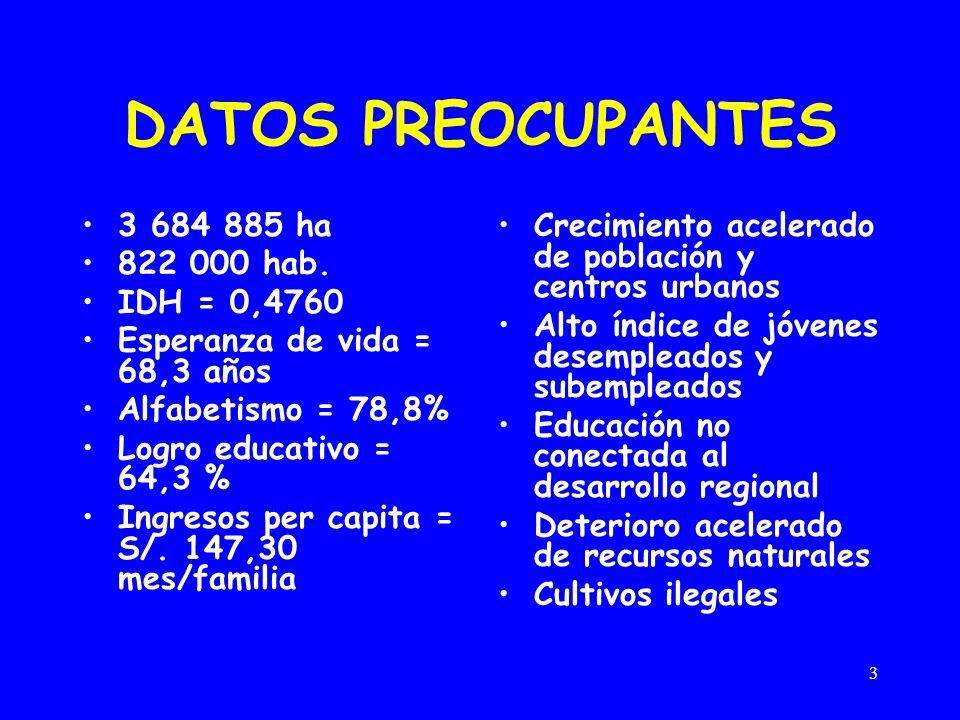 DATOS PREOCUPANTES 3 684 885 ha 822 000 hab. IDH = 0,4760