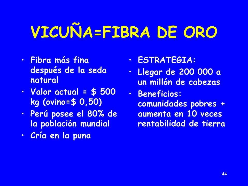 VICUÑA=FIBRA DE ORO Fibra más fina después de la seda natural