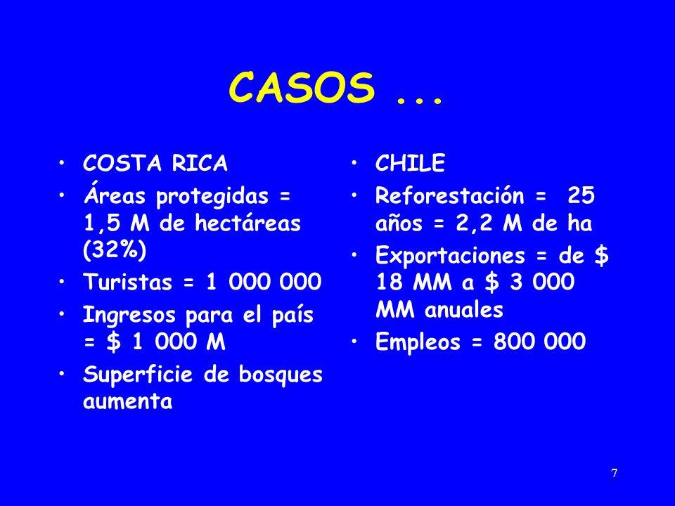 CASOS ... COSTA RICA Áreas protegidas = 1,5 M de hectáreas (32%)