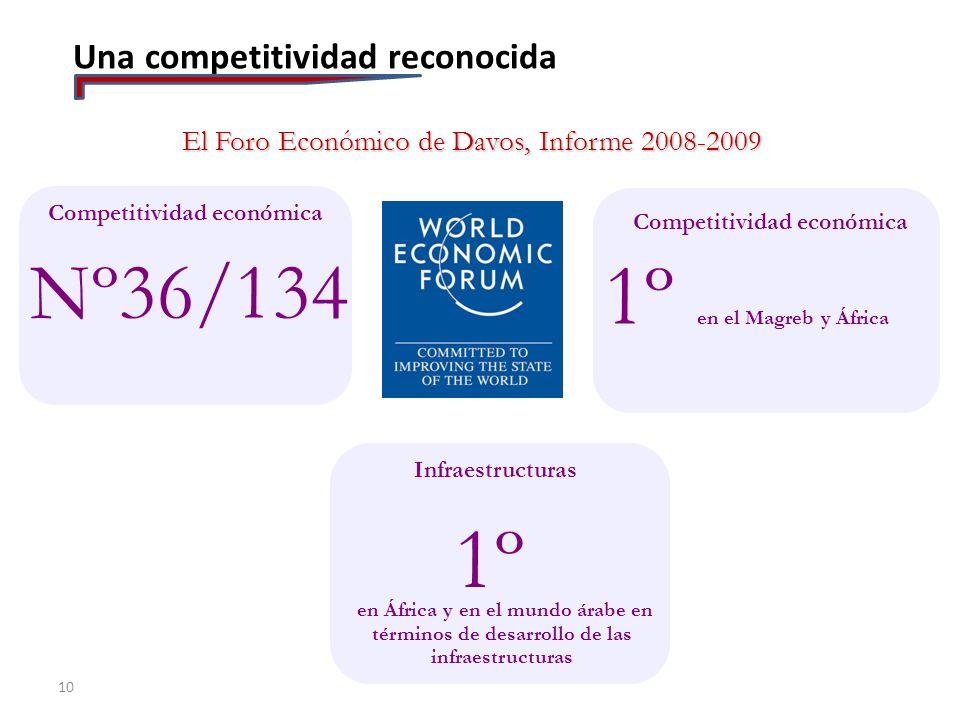Competitividad económica Competitividad económica