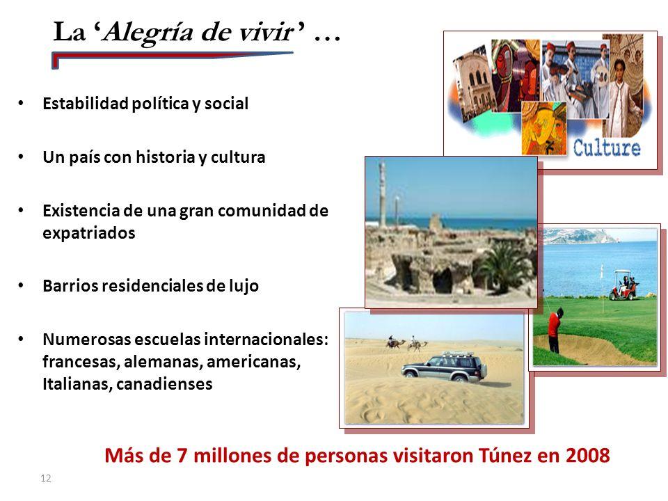 Más de 7 millones de personas visitaron Túnez en 2008