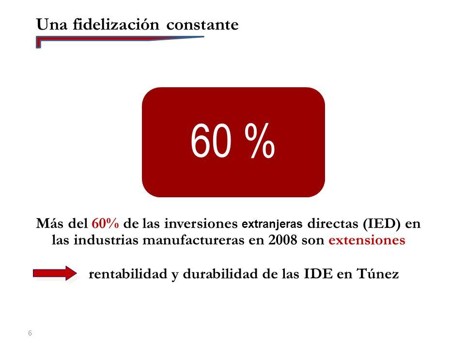 rentabilidad y durabilidad de las IDE en Túnez