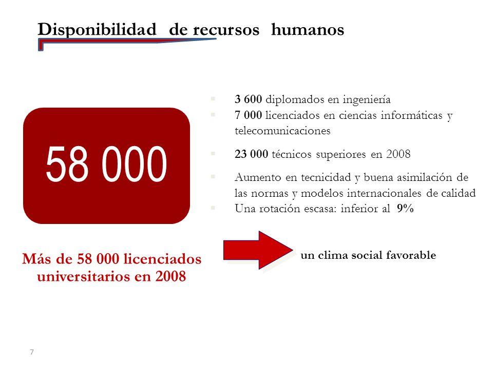Más de 58 000 licenciados universitarios en 2008