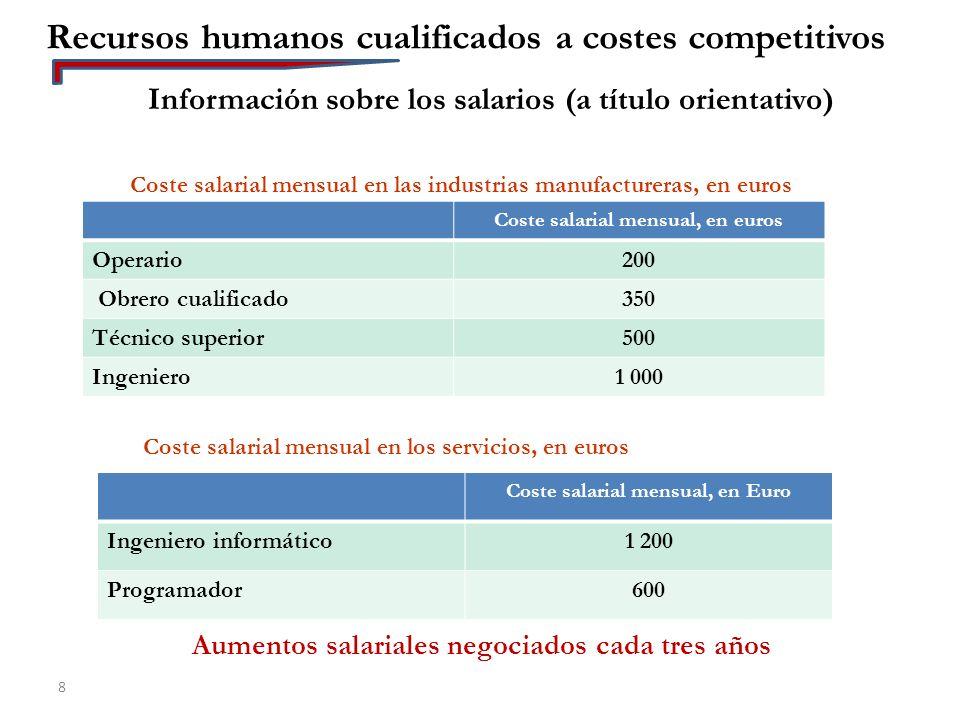 Recursos humanos cualificados a costes competitivos