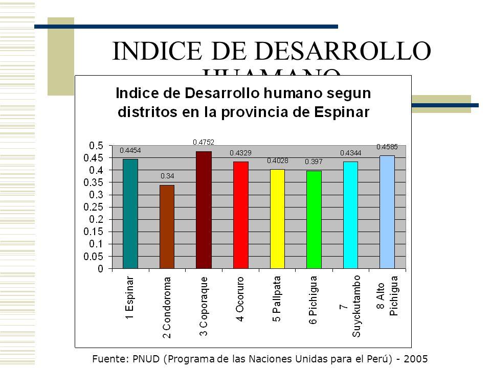 INDICE DE DESARROLLO HUAMANO