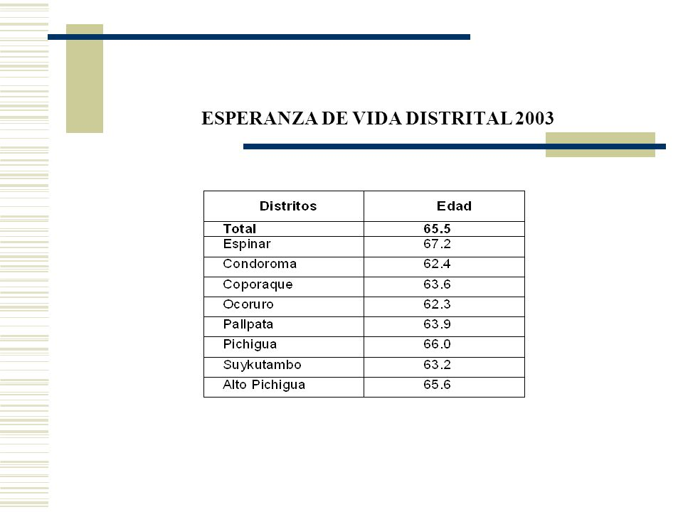 ESPERANZA DE VIDA DISTRITAL 2003