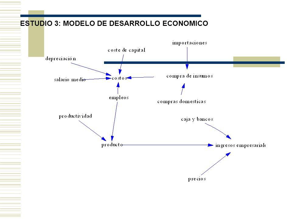 ESTUDIO 3: MODELO DE DESARROLLO ECONOMICO