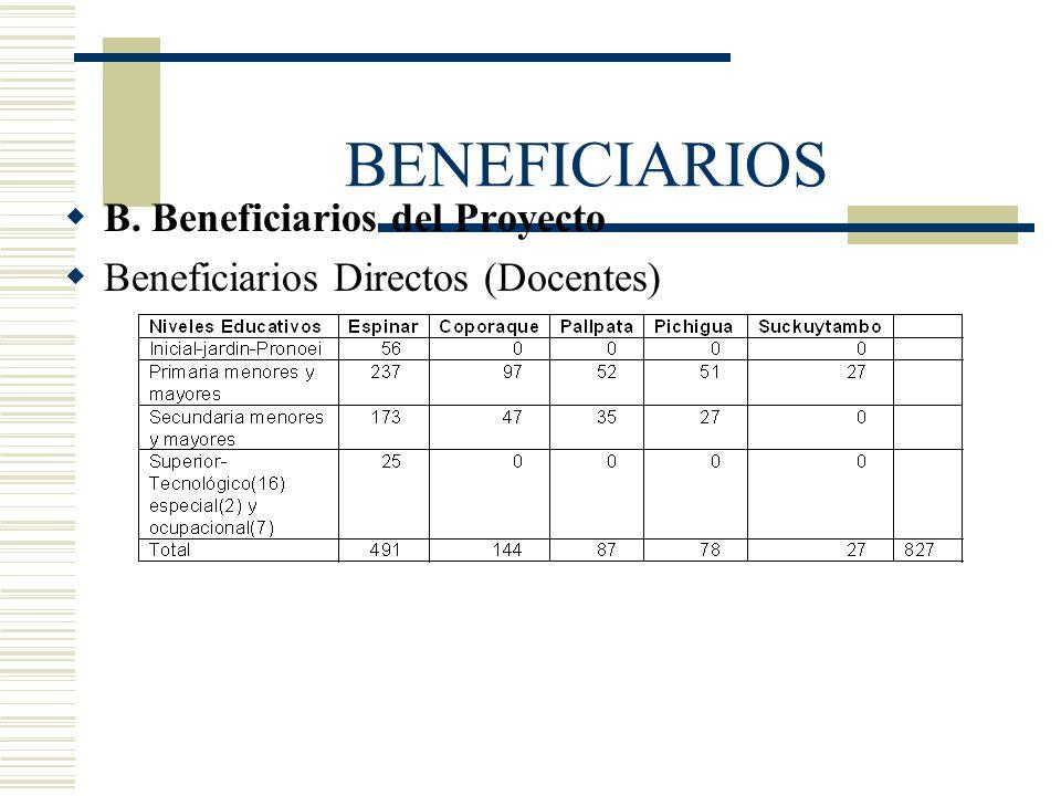 BENEFICIARIOS B. Beneficiarios del Proyecto