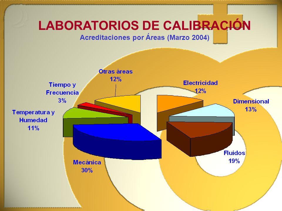 LABORATORIOS DE CALIBRACIÓN Acreditaciones por Áreas (Marzo 2004)