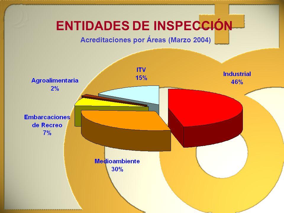 ENTIDADES DE INSPECCIÓN Acreditaciones por Áreas (Marzo 2004)