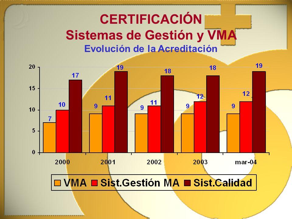 Sistemas de Gestión y VMA Evolución de la Acreditación