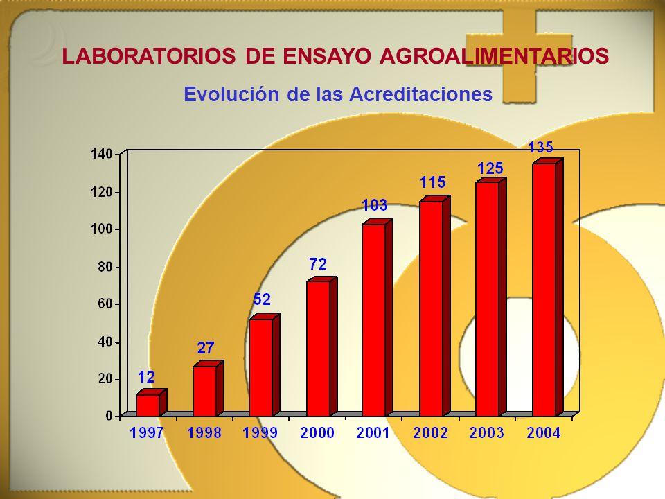 LABORATORIOS DE ENSAYO AGROALIMENTARIOS