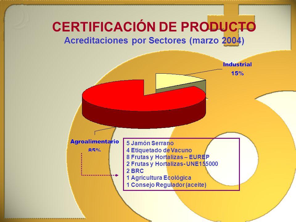 CERTIFICACIÓN DE PRODUCTO Acreditaciones por Sectores (marzo 2004)