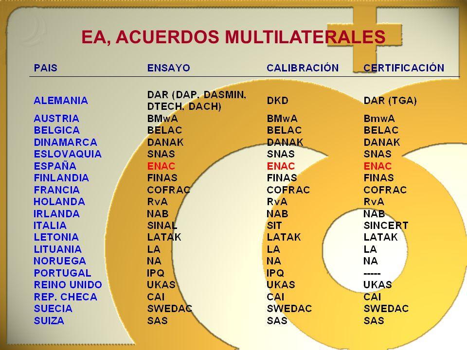 EA, ACUERDOS MULTILATERALES