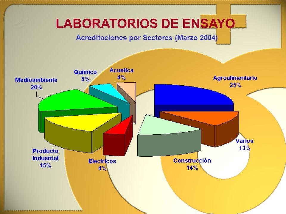 LABORATORIOS DE ENSAYO Acreditaciones por Sectores (Marzo 2004)