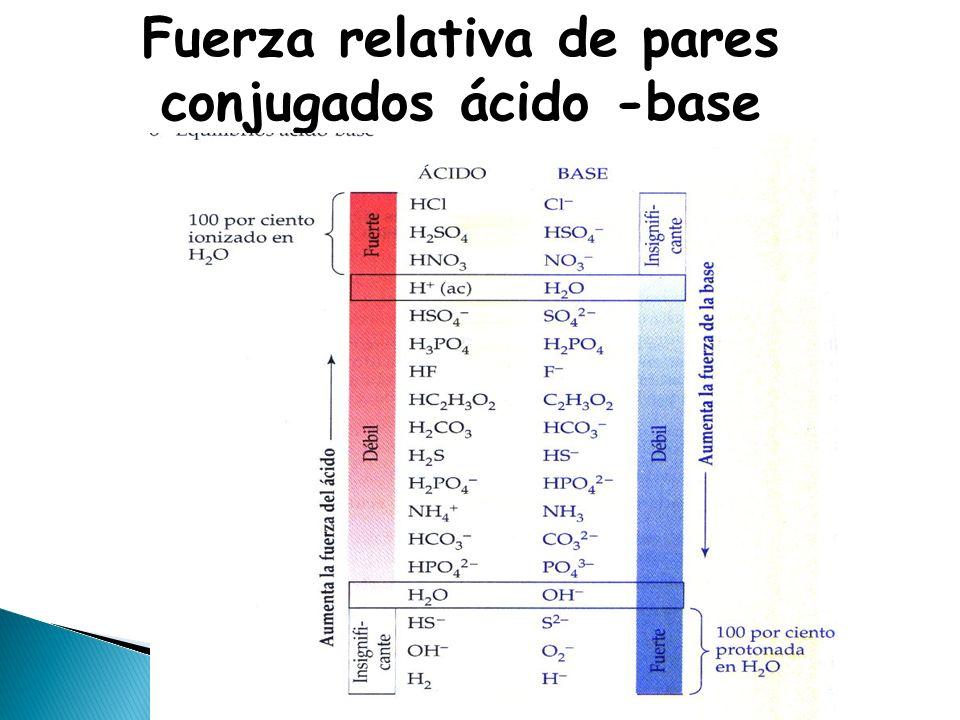 Fuerza relativa de pares conjugados ácido -base