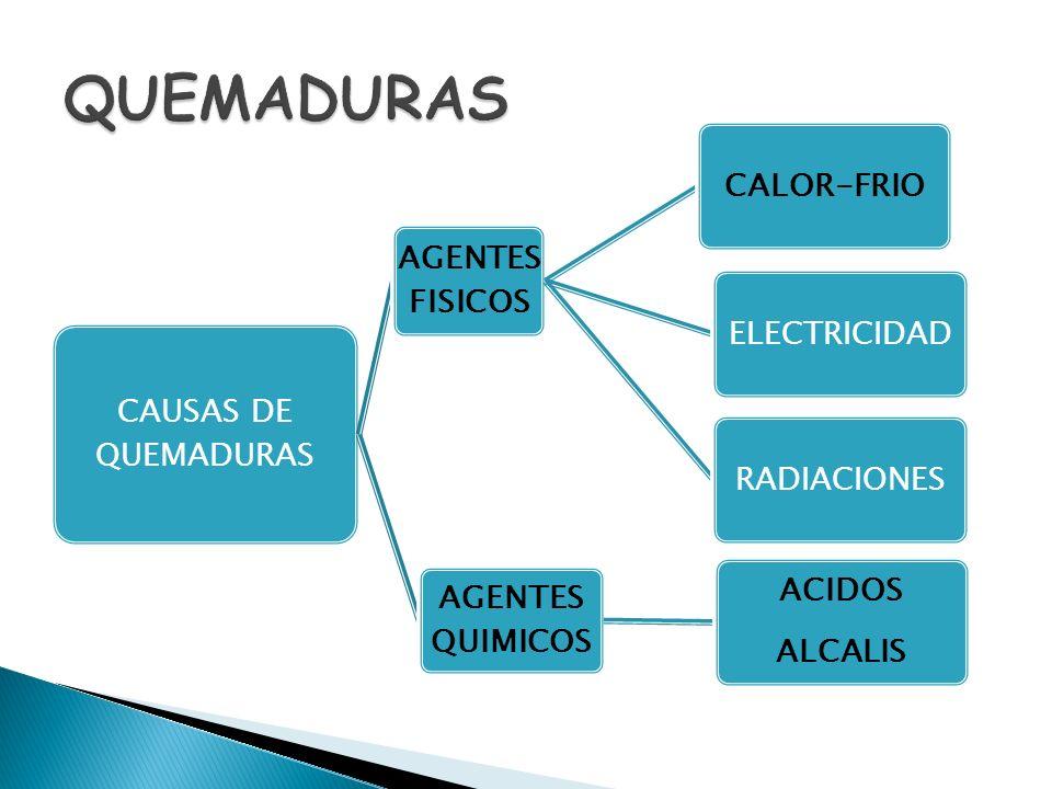 QUEMADURAS CAUSAS DE QUEMADURAS AGENTES FISICOS CALOR-FRIO