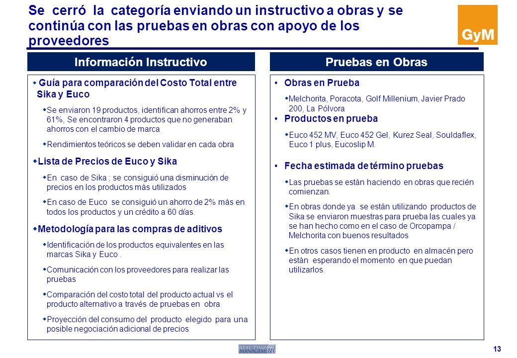 Información Instructivo