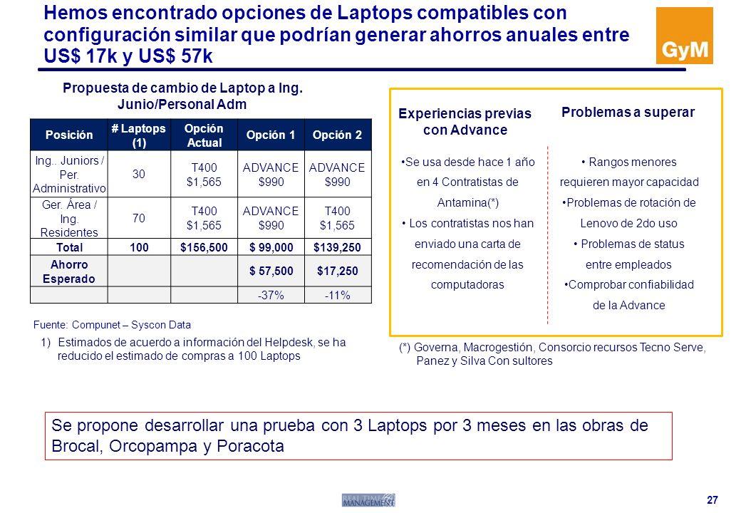 Hemos encontrado opciones de Laptops compatibles con configuración similar que podrían generar ahorros anuales entre US$ 17k y US$ 57k