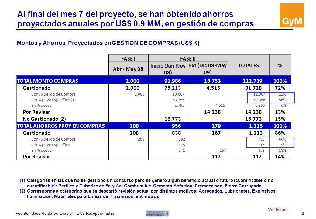 Al final del mes 7 del proyecto, se han obtenido ahorros proyectados anuales por US$ 0.9 MM, en gestión de compras