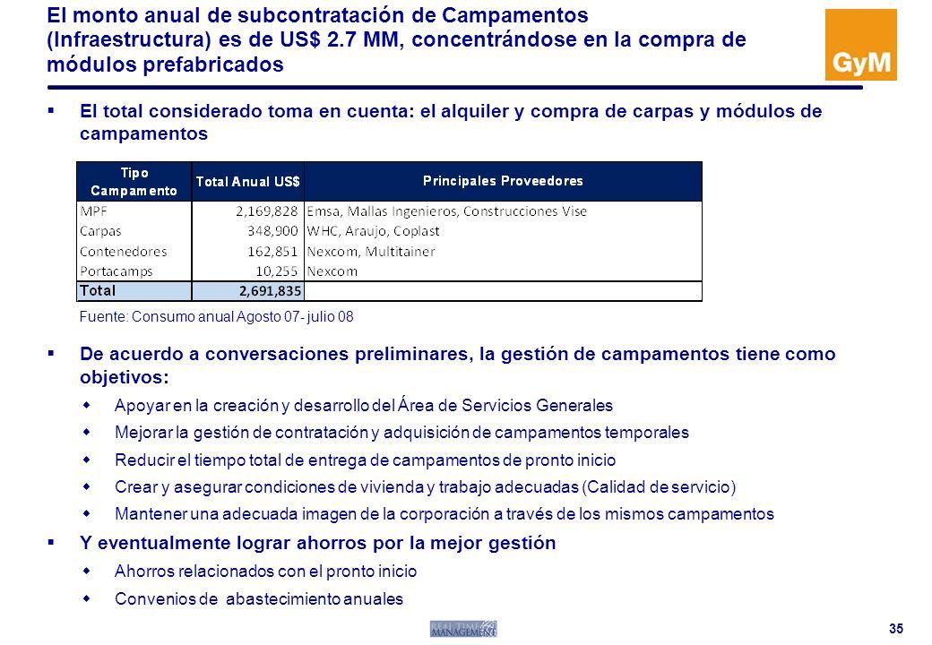 El monto anual de subcontratación de Campamentos (Infraestructura) es de US$ 2.7 MM, concentrándose en la compra de módulos prefabricados