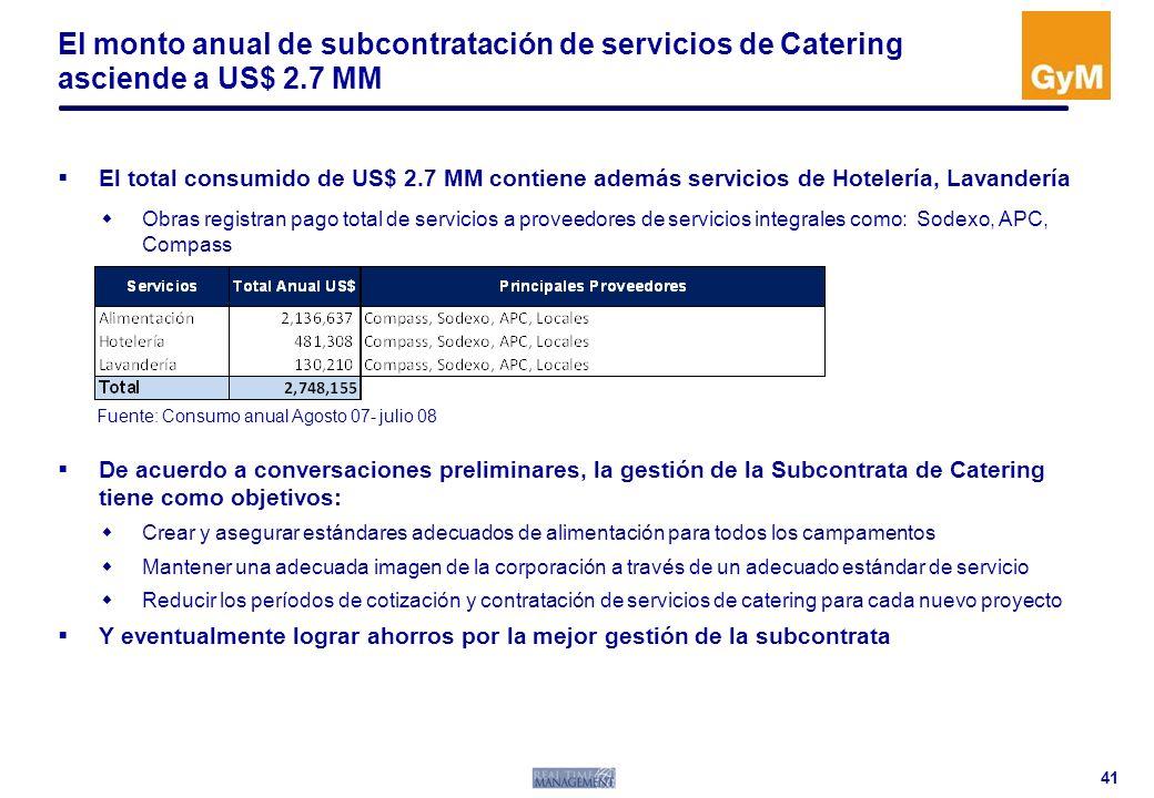 El monto anual de subcontratación de servicios de Catering asciende a US$ 2.7 MM