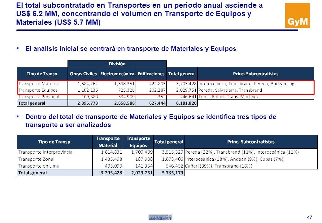 El total subcontratado en Transportes en un período anual asciende a US$ 6.2 MM, concentrando el volumen en Transporte de Equipos y Materiales (US$ 5.7 MM)