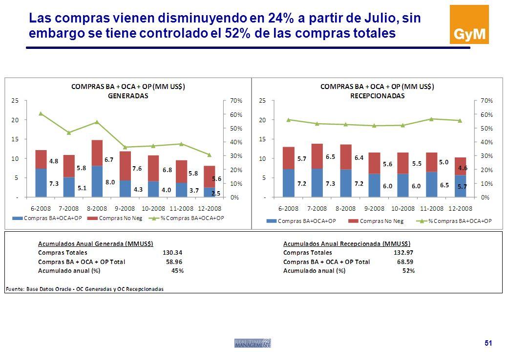 Las compras vienen disminuyendo en 24% a partir de Julio, sin embargo se tiene controlado el 52% de las compras totales