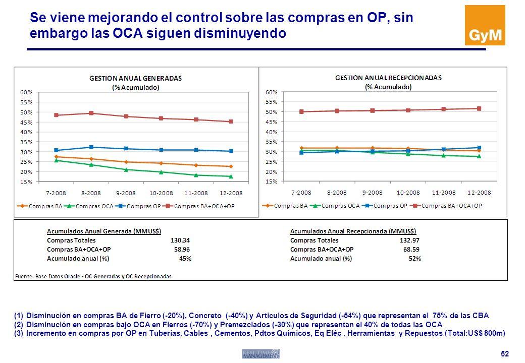 Se viene mejorando el control sobre las compras en OP, sin embargo las OCA siguen disminuyendo