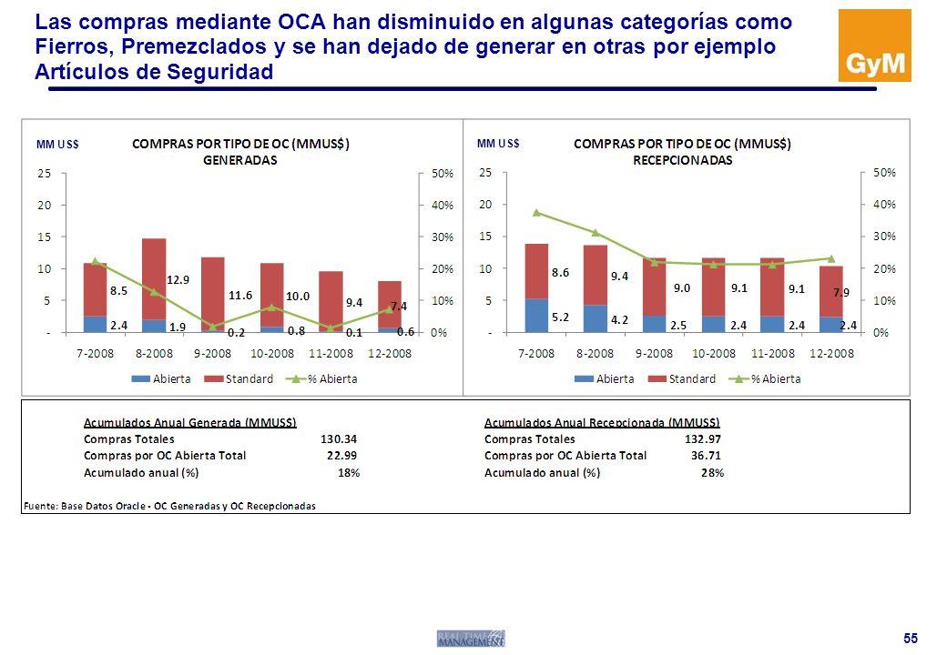 Las compras mediante OCA han disminuido en algunas categorías como Fierros, Premezclados y se han dejado de generar en otras por ejemplo Artículos de Seguridad